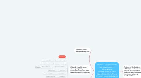 """Mind Map: Teema: """"Digipädevuste arenguprogrammi koostamine rakenduskõrgharidus õppejõududele Tallinna Ülikooli Haapsalu kolledži näitel"""""""