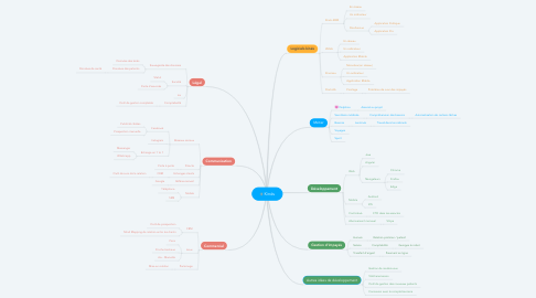 Mind Map: Kinés
