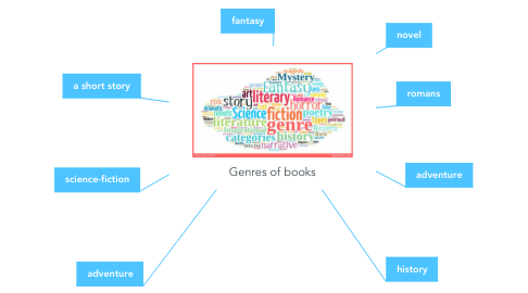 Mind Map: Genres of books