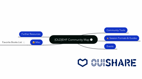 Mind Map: {OLD}EHF Community Map