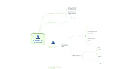 Mind Map: COMPETENCIAS DE UN ESTUDIANTE VIRTUAL