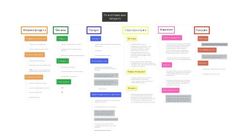 Mind Map: План оптимизации продукта