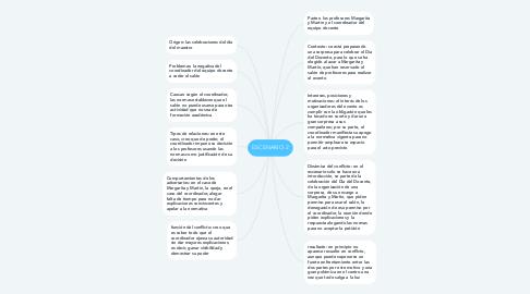 Mind Map: ESCENARIO 2