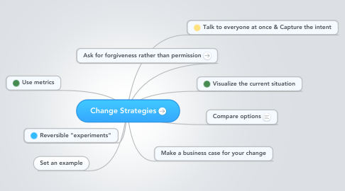 Mind Map: Change Strategies