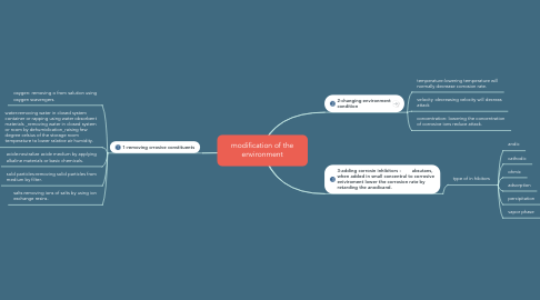 Mind Map: modification of the environment