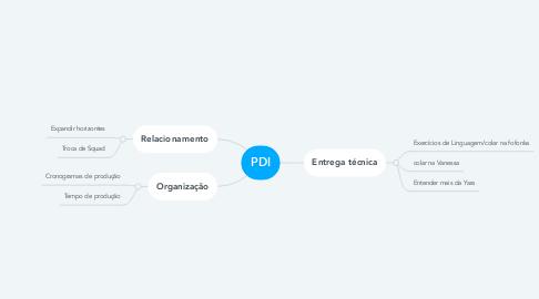Mind Map: PDI