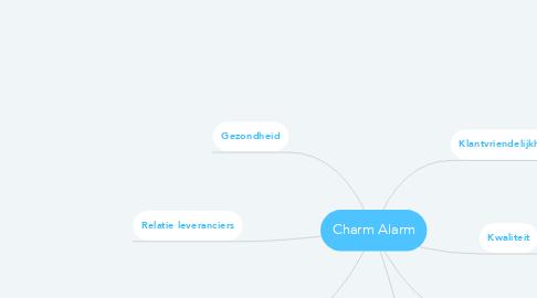 Mind Map: Charm Alarm