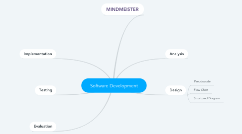 Mind Map: Software Development
