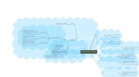 Mind Map: INTERNATIONAL FINANCE