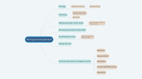 Mind Map: Writing process approach