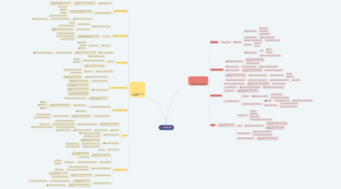 Mind Map: IMAGEN CORPORATIVA Y PSICOLOGIA DEL COLOR