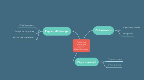 Mind Map: Plateforme numérique des OT Hauts-de-France
