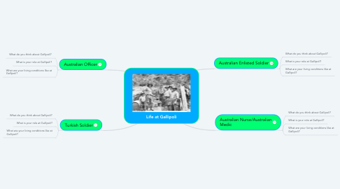 Mind Map: Life at Gallipoli