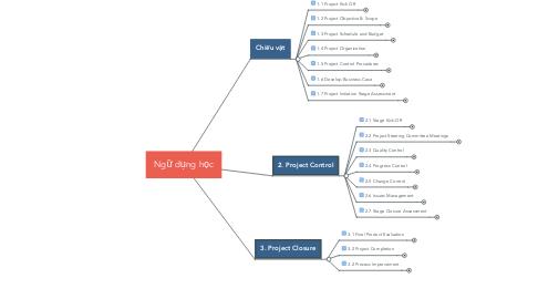 Mind Map: Ngữ dụng học