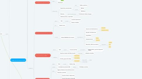 Mind Map: Sistema Internacional