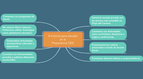 Mind Map: 8 motivos para estudiar en la Preparatoria CEIC