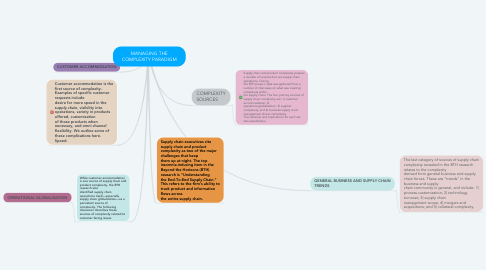 Mind Map: MANAGING THE COMPLEXITY PARADIGM