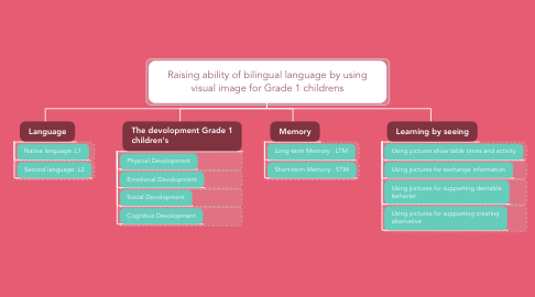 Mind Map: Raising ability of bilingual language by using visual image for Grade 1 childrens