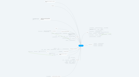 Mind Map: I molluschi