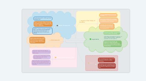 Mind Map: The Weimar Republic