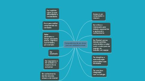 Mind Map: Competências de um aluno para um ambiente virtual
