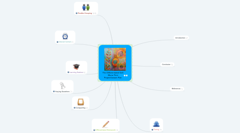 Mind Map: The Differentiated Geli Mono Print Project/Lesson Plan