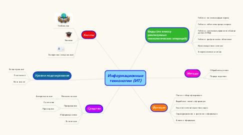 Mind Map: Информационные технологии (ИТ)