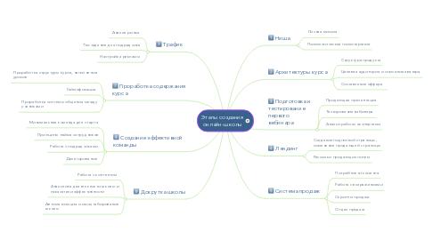 Mind Map: Этапы создания онлайн-школы