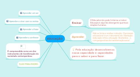 Mind Map: EDUCAÇÃO