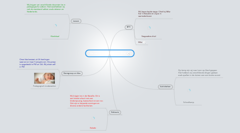 Mind Map: De eerste periode op het ROC