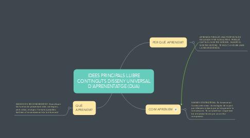 Mind Map: IDEES PRINCIPALS LLIBRE CONTINGUTS DISSENY UNIVERSAL D'APRENENTATGE (DUA)