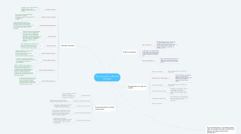 Mind Map: Tipos de cambio y Balanza de Pagos