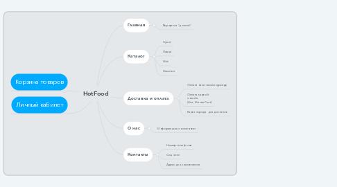 Mind Map: HotFood