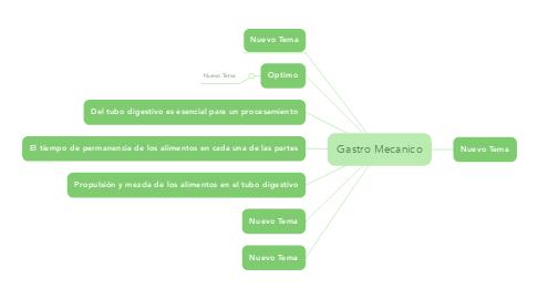 Mind Map: Gastro Mecanico