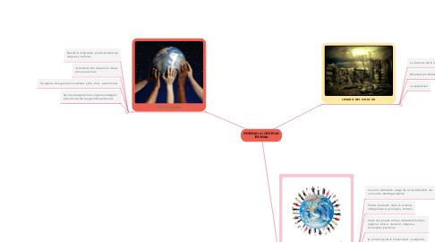 Mind Map: ENSEÑAR LA IDENTIDAD TERRENAL