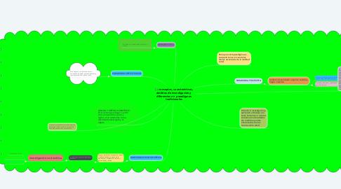 Mind Map: conceptos, características, ámbitos de investigación y diferencias en  paradigmas tradicionales