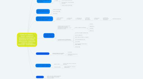 Mind Map: TEORÍA DE CAMBIO.     GENTE - INDIVIDUO. PROCESO CONTINUO DE REFLEXIÓN. ACCIONES - RESULTADOS. CREENCIAS SOBRE EL CAMBIO. ENFOQUE - PENSAMIENTO.
