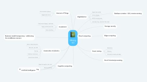 Mind Map: Mining 4.0