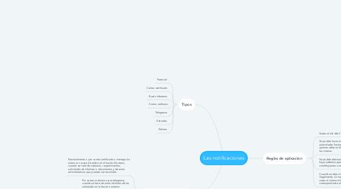 Mind Map: Las notificaciones