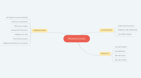 Mind Map: PROMOCIONES