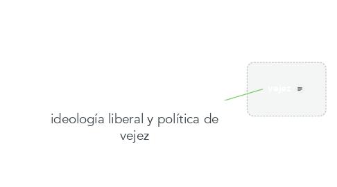 Mind Map: ideología liberal y política de vejez