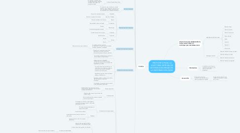 Mind Map: PROTOTIPO PARA LA AUDITORIA SISTEMA DE GESTION SEGURIDAD DE  LA INFORMACION (SGSI)