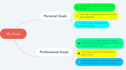 Mind Map: My Goals