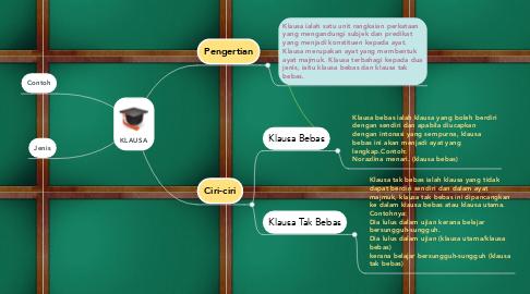 Mind Map: KLAUSA