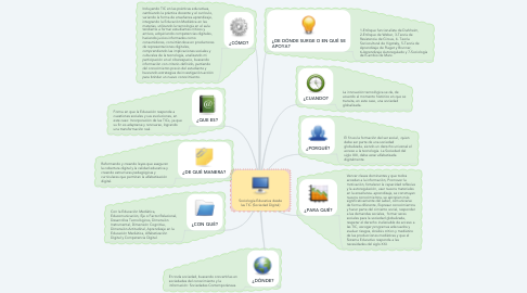 Mind Map: Sociología Educativa desde las TIC (Sociedad Digital)