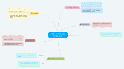 Mind Map: PERFIL DE APRENDIZ AUTÓNOMO