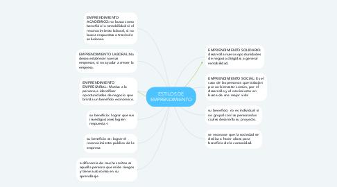 Mind Map: ESTILOS DE EMPRENDIMIENTO