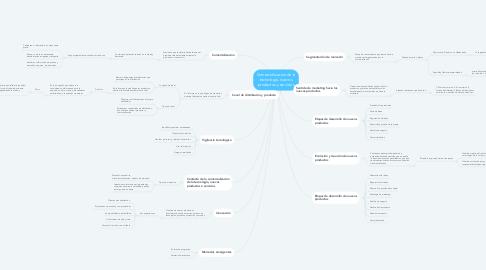 Mind Map: Comercializacion de la tecnologia, nuevos productos y servicios