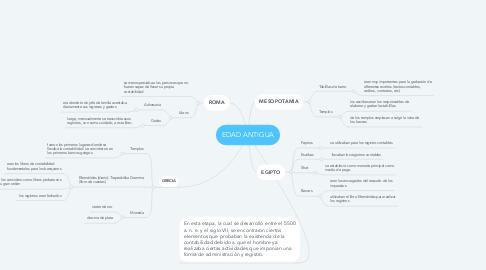 Mind Map: EDAD ANTIGUA