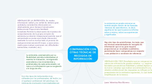 Mind Map: COMPARACIÓN CON OTRAS TÉCNICAS DE RECOGIDA DE INFORMACIÓN